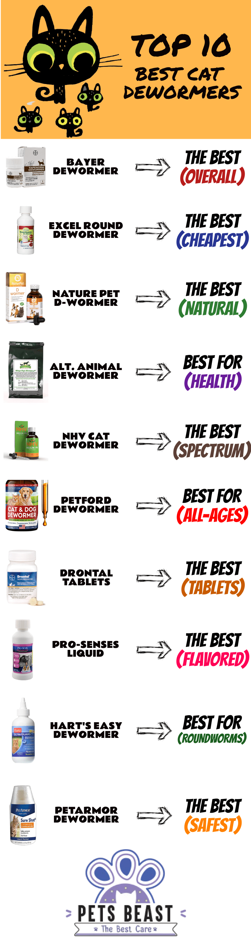 Best Cat Dewormers